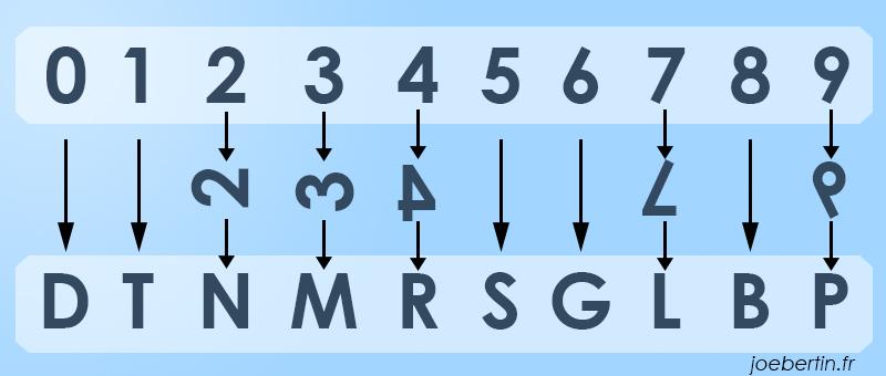 Association des chiffres aux lettres