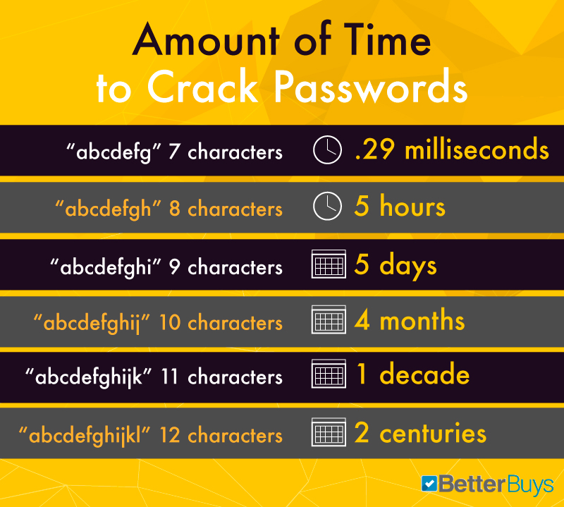 Schéma sécurité mot de passe
